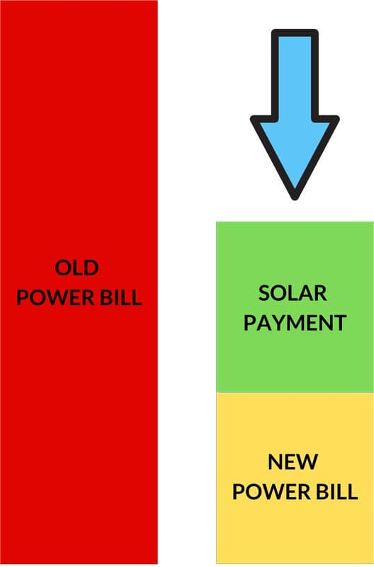 Saving in Solar Panels with Perth Solar Force